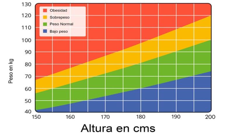 El gráfico estima la categoría de nivel de peso, utilícela para adultos de 20 años o más
